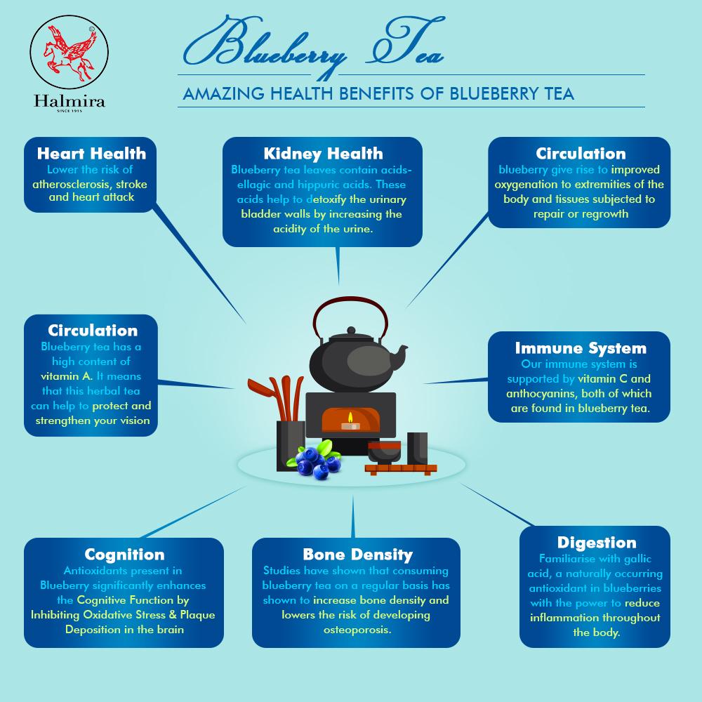 Infographic _ Blueberry Tea